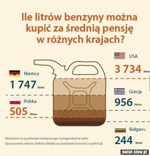 Ile litrów paliwa za średnią krajową