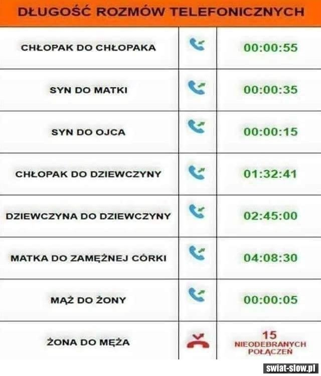 Długość rozmów telefonicznych